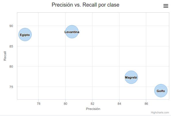 arabic-precisionvsrecall