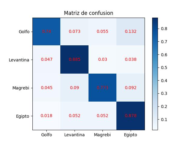 confusion_matrix_ar_ldr