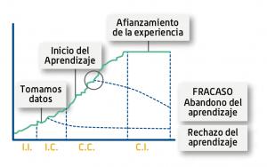 etapas-aprendizaje